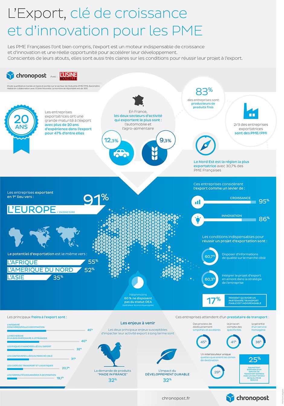 infographie-export-croissance-innovation-pme.jpg