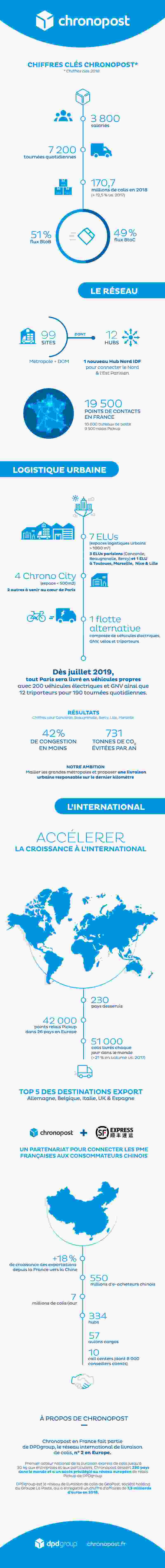 infographie-chiffres-cles-chronopost-2019.jpg